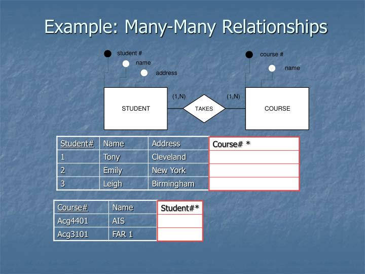 Example: Many-Many Relationships