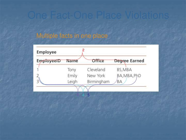 One Fact-One Place Violations