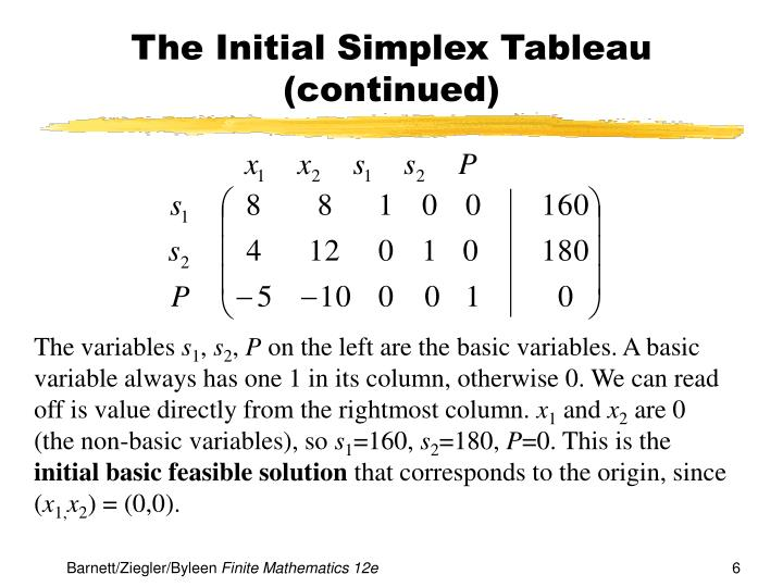 The Initial Simplex Tableau