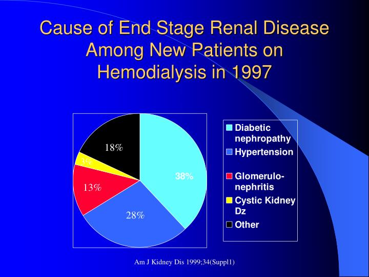 Cause of end stage renal disease among new patients on hemodialysis in 1997