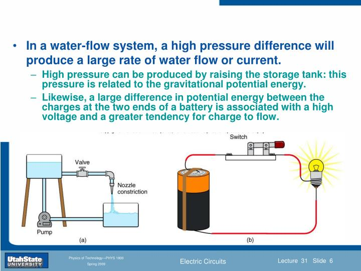 In a water-flow system, a high pressure difference will produce a large rate of water flow or current.