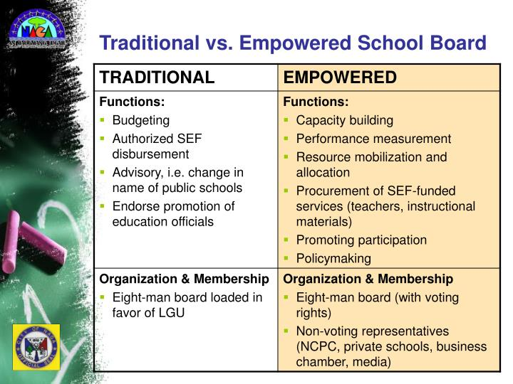 Traditional vs. Empowered School Board