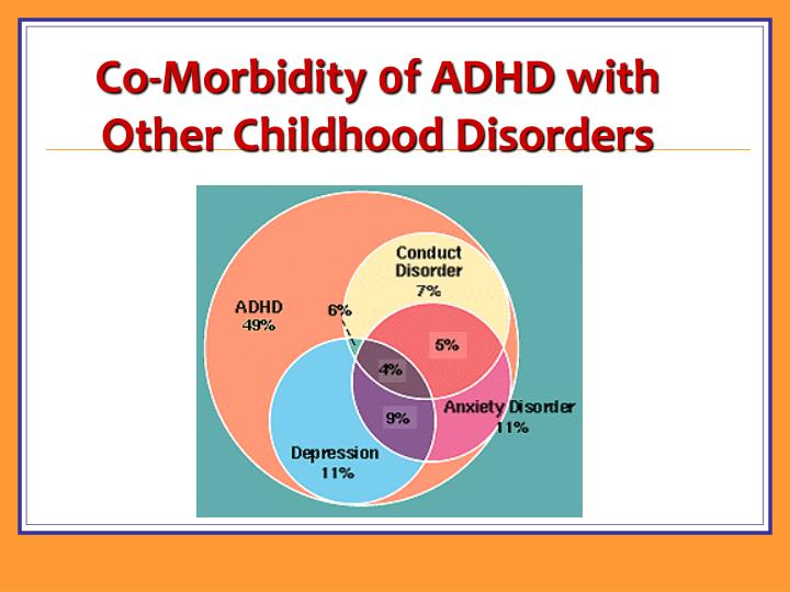 Co-Morbidity 0f ADHD with Other Childhood Disorders