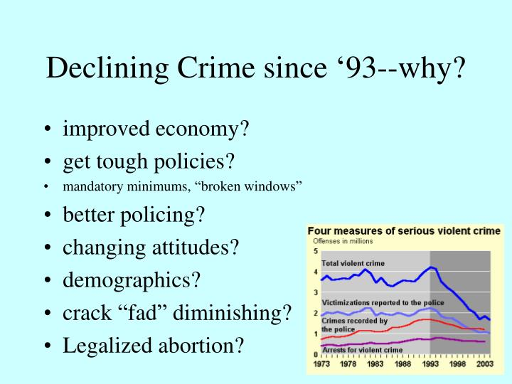 Declining crime since 93 why