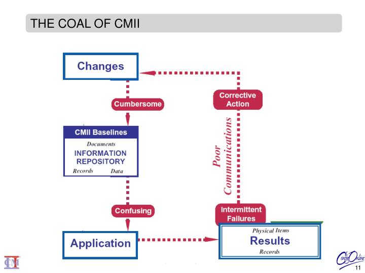 THE COAL OF CMII