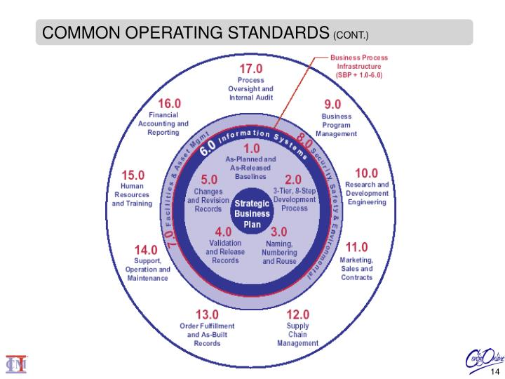 COMMON OPERATING STANDARDS