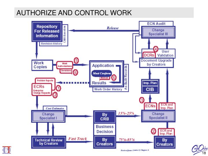 AUTHORIZE AND CONTROL WORK