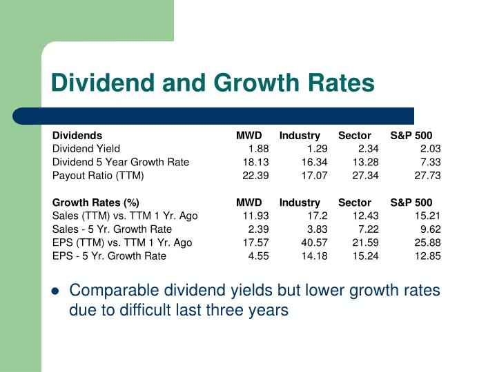 Dividend and Growth Rates
