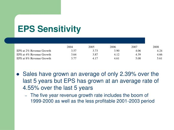 EPS Sensitivity