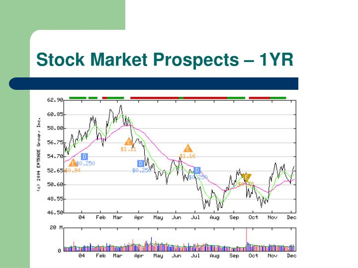 Stock Market Prospects – 1YR