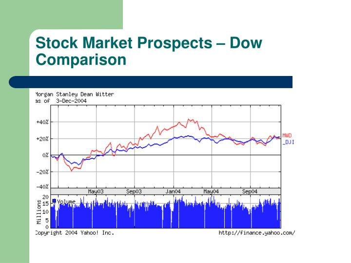 Stock Market Prospects – Dow Comparison