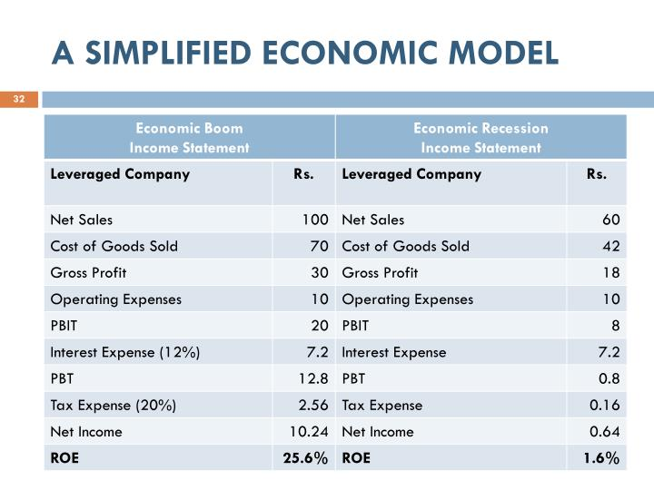 A SIMPLIFIED ECONOMIC MODEL