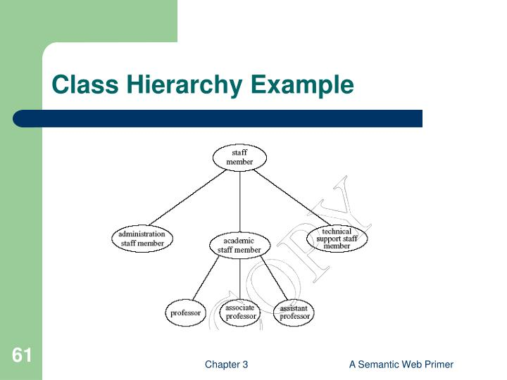 Class Hierarchy Example