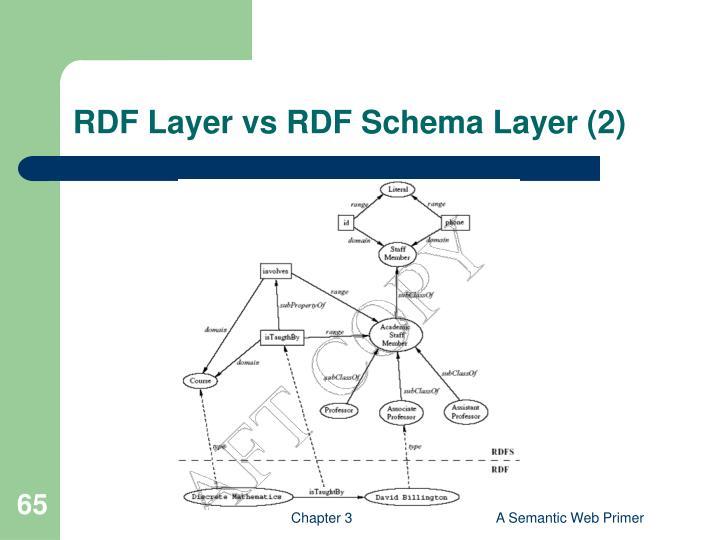 RDF Layer vs RDF Schema Layer (2)