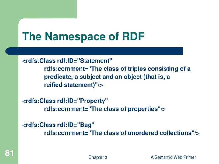 The Namespace of RDF