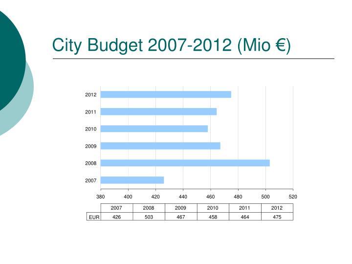 City Budget
