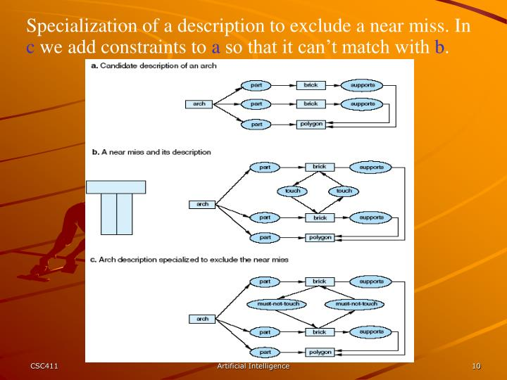 Specialization of a description to exclude a near miss. In