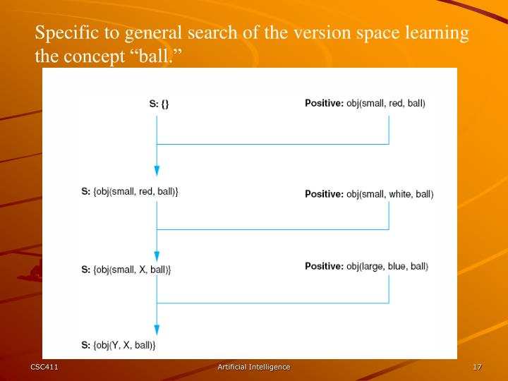 "Specific to general search of the version space learning the concept ""ball."""
