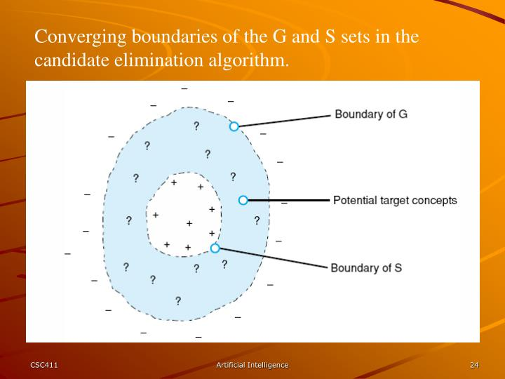 Converging boundaries of the G and S sets in the candidate elimination algorithm.