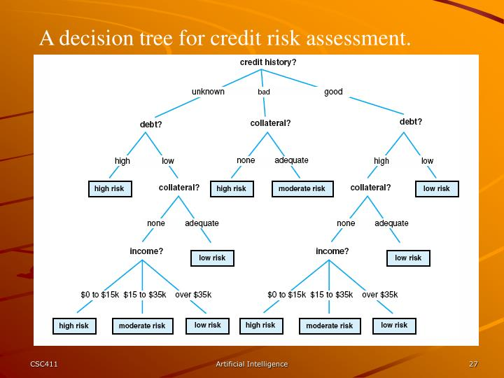 A decision tree for credit risk assessment.