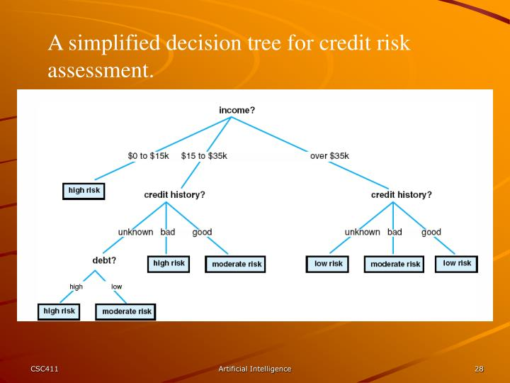 A simplified decision tree for credit risk assessment.