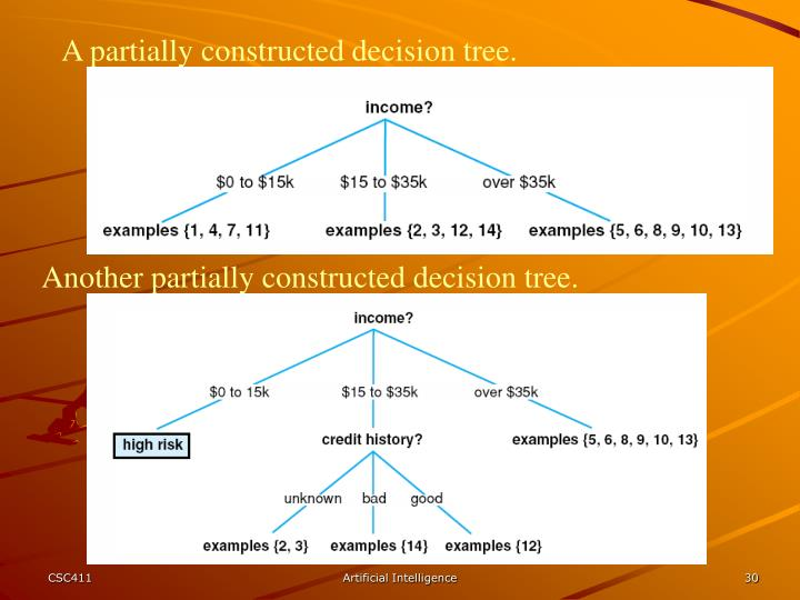 A partially constructed decision tree.