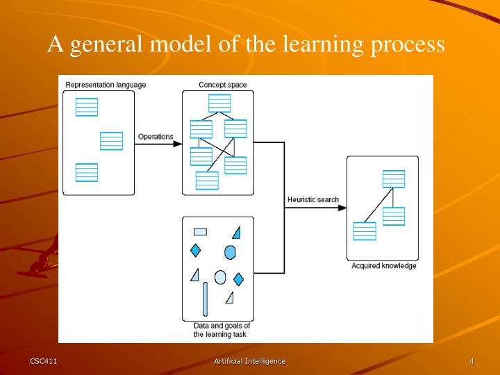 A general model of the learning process