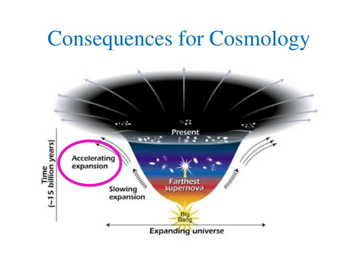 Consequences for Cosmology