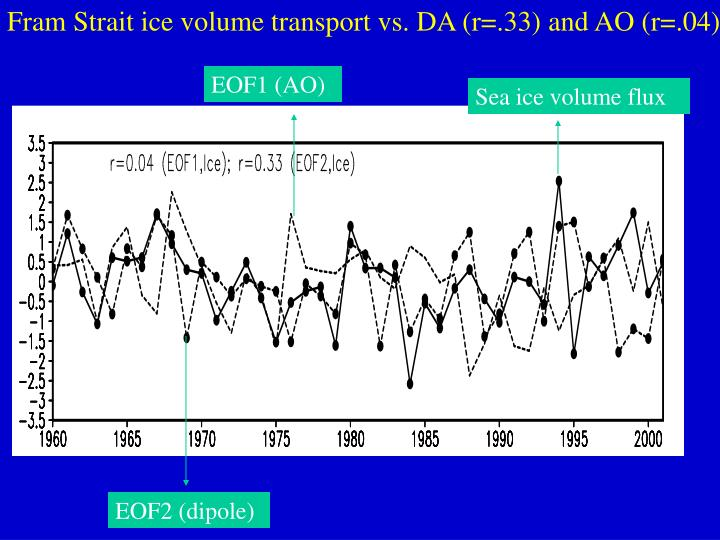 Fram Strait ice volume transport vs. DA (r=.33) and AO (r=.04)