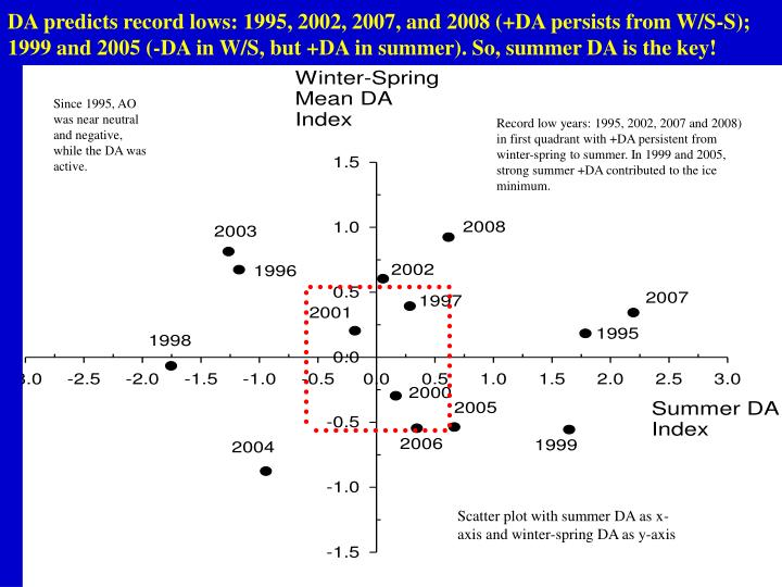 DA predicts record lows: 1995, 2002, 2007, and 2008 (+DA persists from W/S-S); 1999 and 2005 (-DA in W/S, but +DA in summer). So, summer DA is the key!
