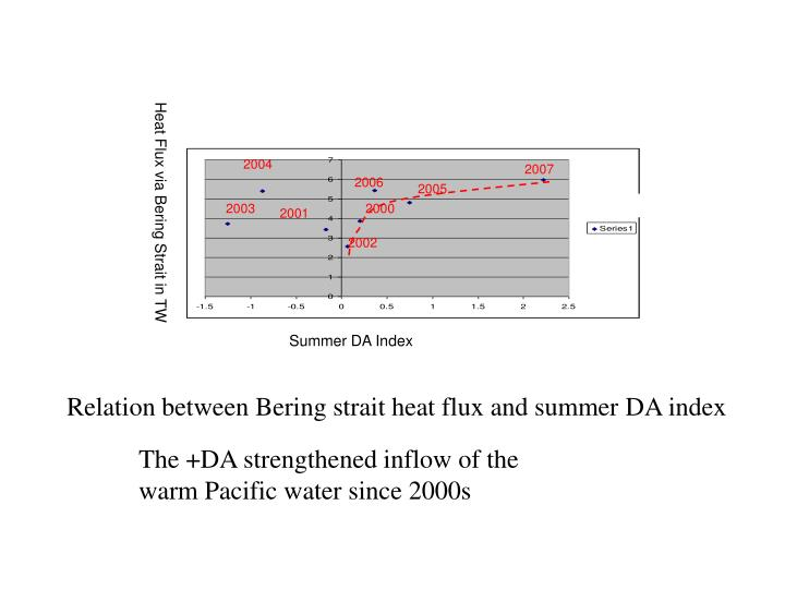 Heat Flux via Bering Strait in TW