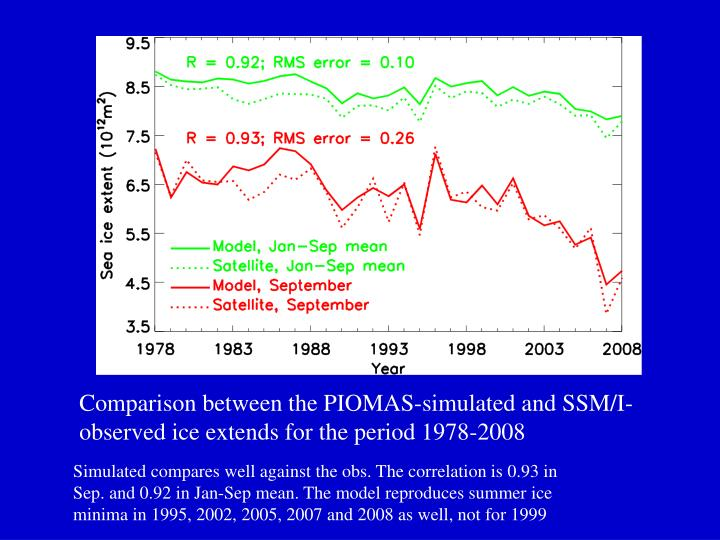 Comparison between the PIOMAS-simulated and SSM/I-observed ice extends for the period 1978-2008