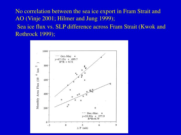 No correlation between the sea ice export in Fram Strait and AO (Vinje 2001; Hilmer and Jung 1999);