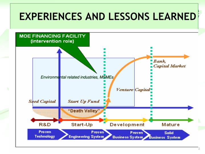 EXPERIENCES AND LESSONS LEARNED