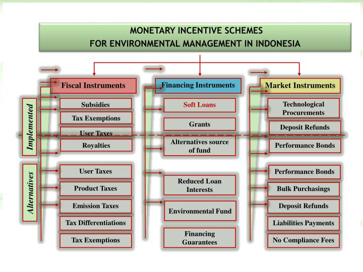 MONETARY INCENTIVE SCHEMES