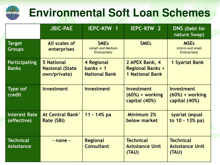 Environmental Soft Loan Schemes