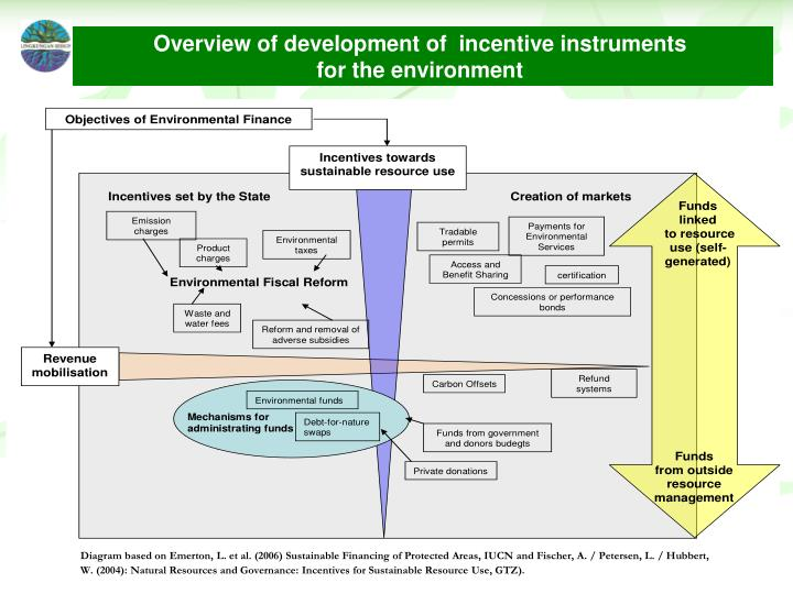 Overview of development of  incentive instruments
