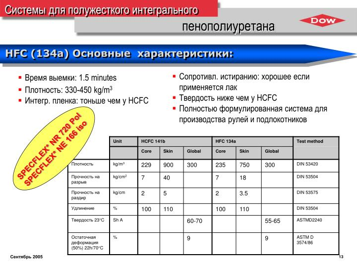 SPECFLEX* NR 720 Pol