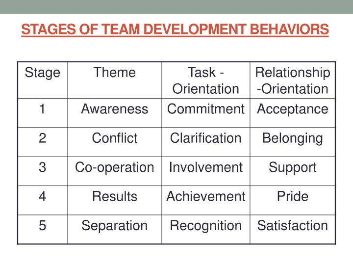STAGES OF TEAM DEVELOPMENT BEHAVIORS