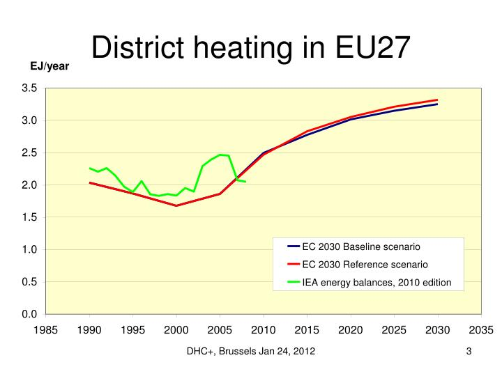 District heating in EU27