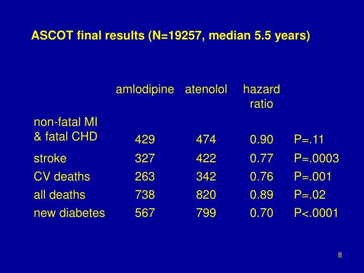 ASCOT final results (N=19257, median 5.5 years)