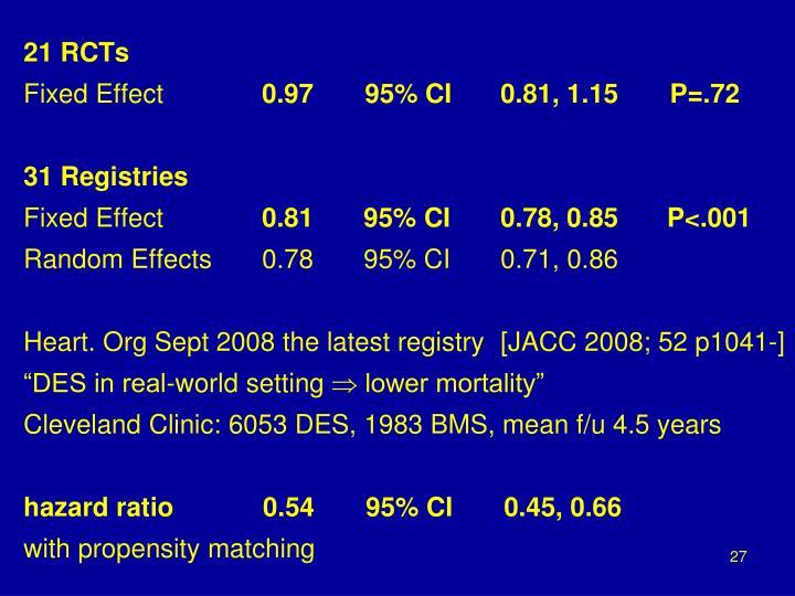 Hazard Ratios for Mortality