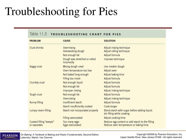 Troubleshooting for Pies