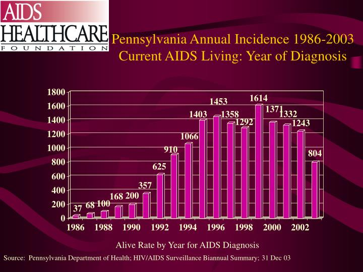 Pennsylvania Annual Incidence 1986-2003 Current AIDS Living: Year of Diagnosis