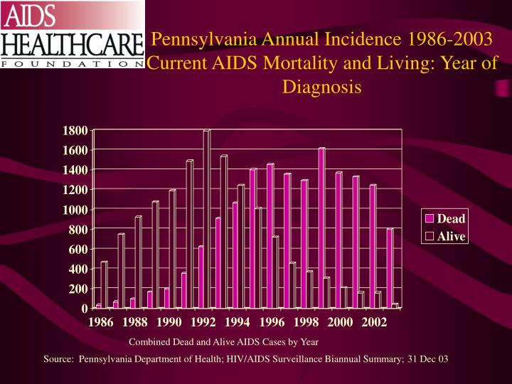 Pennsylvania Annual Incidence 1986-2003 Current AIDS Mortality and Living: Year of Diagnosis