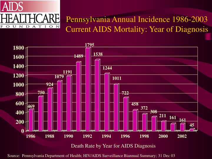 Pennsylvania Annual Incidence 1986-2003 Current AIDS Mortality: Year of Diagnosis