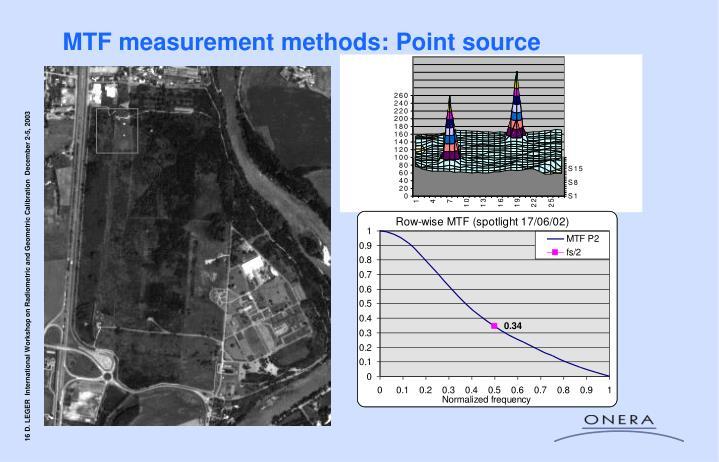 MTF measurement methods: Point source
