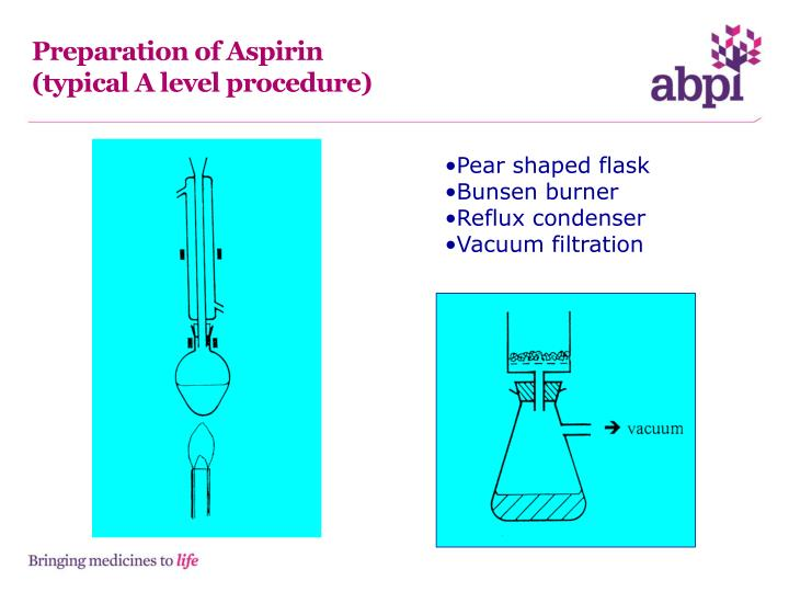 Preparation of aspirin typical a level procedure