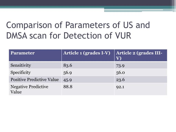 Comparison of Parameters of US and DMSA scan for Detection of VUR