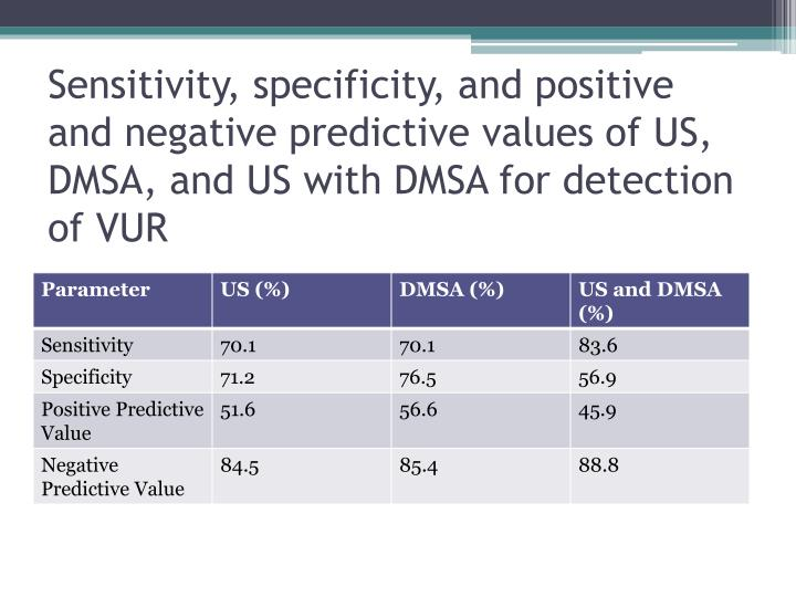 Sensitivity, specificity, and positive and negative predictive values of US, DMSA, and US with DMSA for detection of VUR